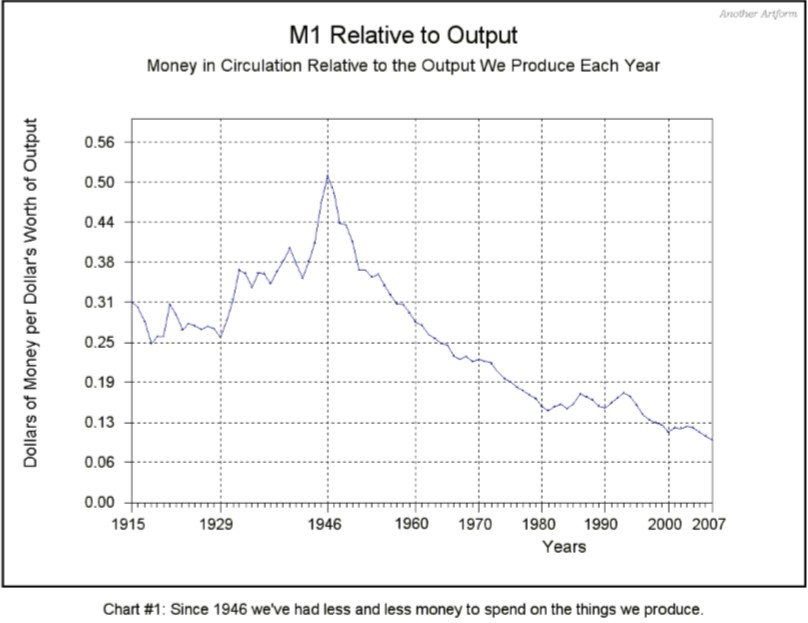 M1 Money Supply Relative to Output