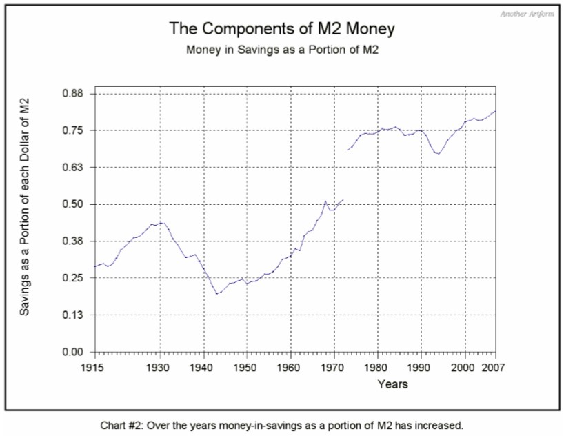 Components of M2 Money