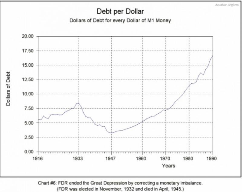 new arthurian economics debt per dollar m1