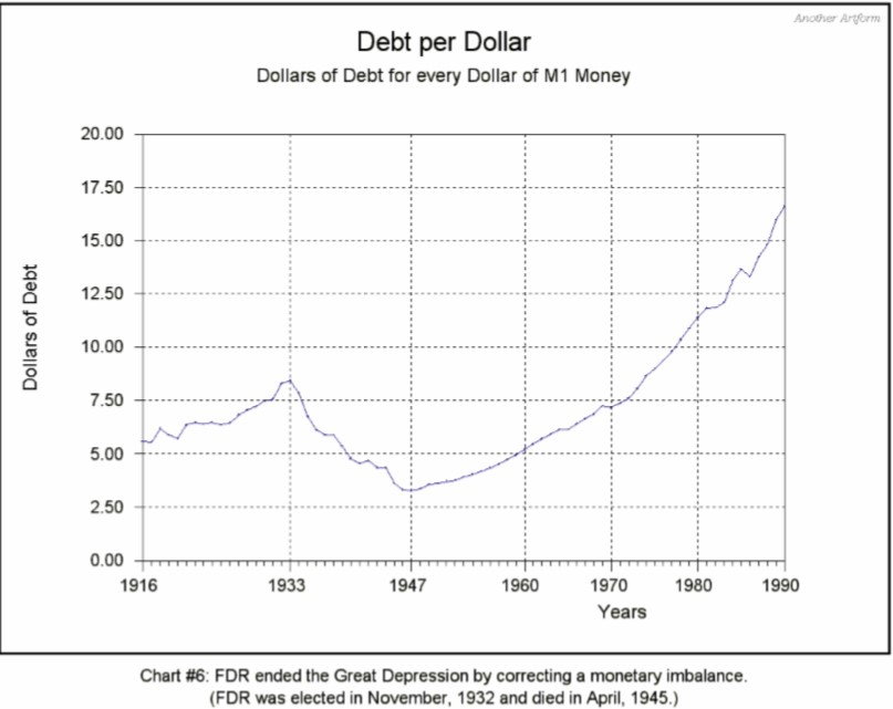 new arthurian economics debt per dollar m1