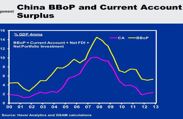 China BBoP and Current Account Surplus