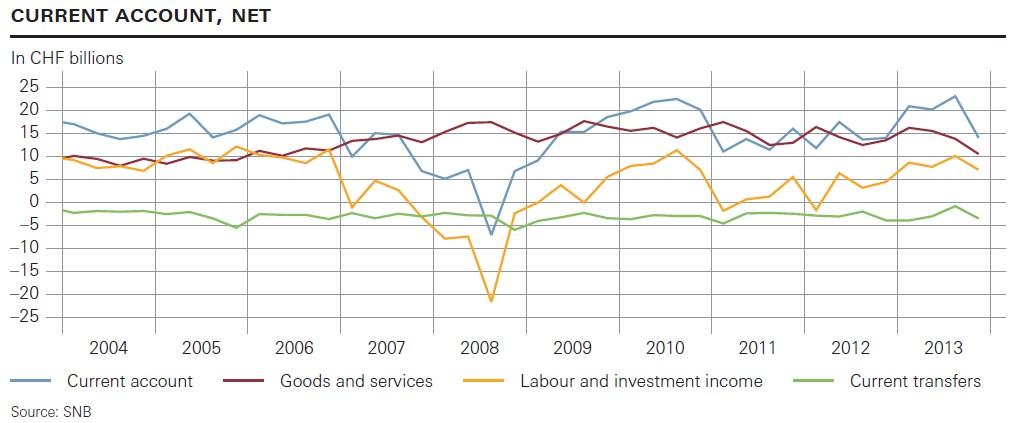 Swiss Current Account 2004-2013 Switzerland