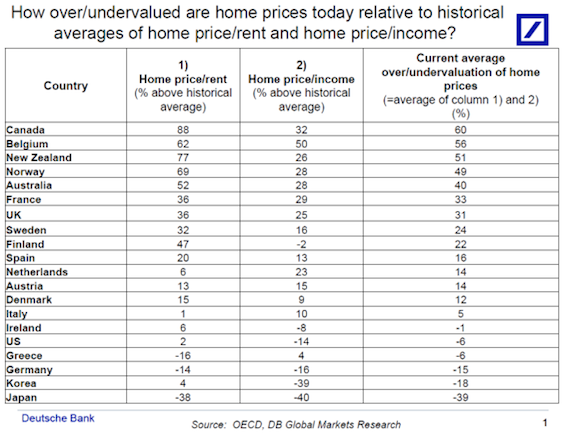 price to rent and price to income, deutsche bank affordability longterm