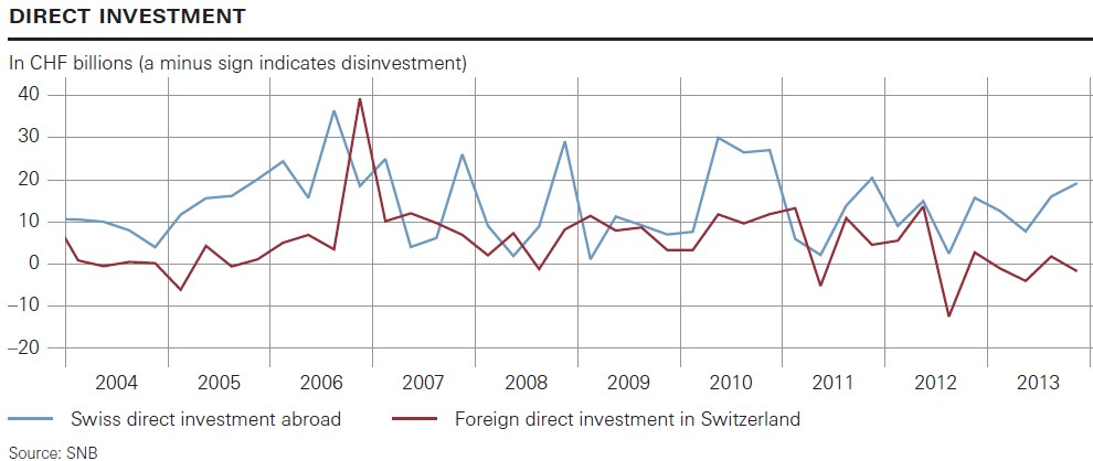 Swiss Direct Investments 2004 - Q4 2013