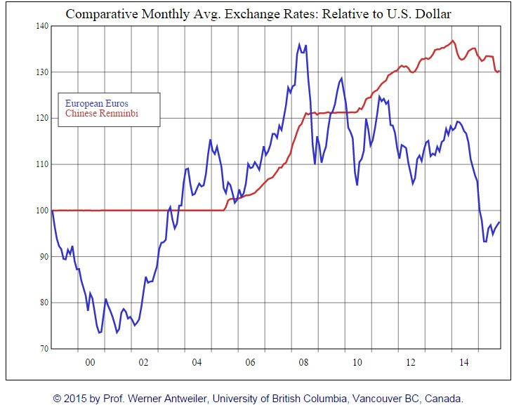 Comparative Monthly Avg. Exchange Rates: Relative to U.S. Dollar