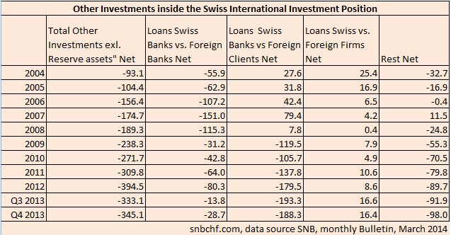 Switzerland Loans from banks, clients, firms