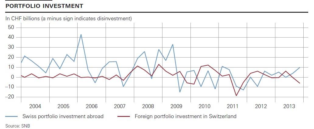 Swiss Portfolio Investments 2004-Q4 2013 Switzerland