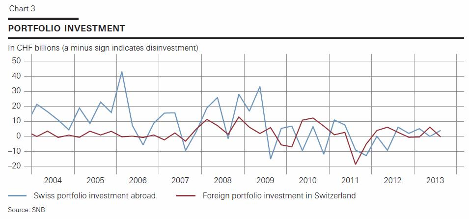 Portfolio Investments Q3 2013 Swiss Balance of Payments