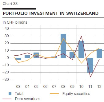 portfolio investments in switzerland