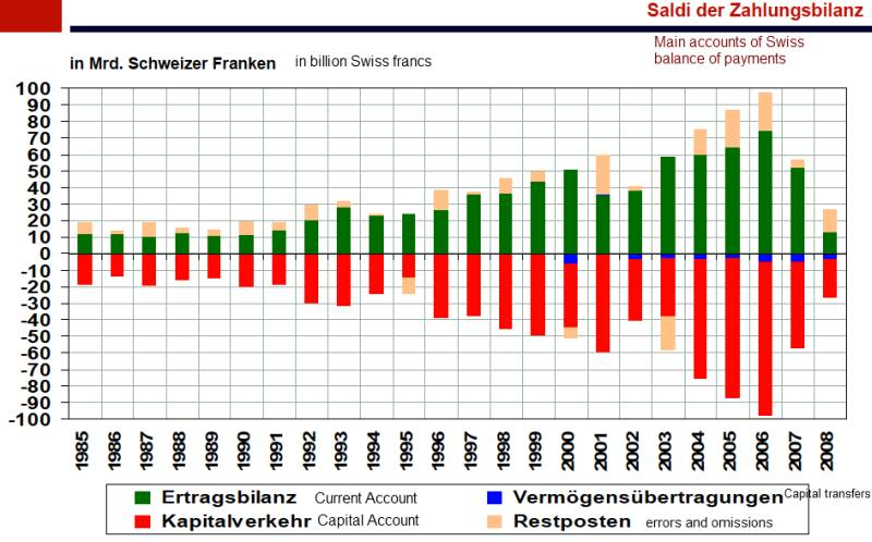 Swiss Balance of Payments since 1985