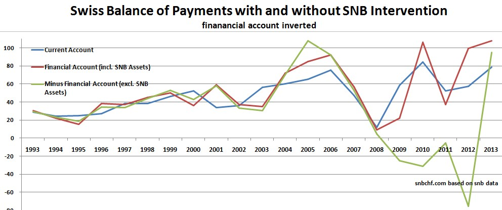 swiss balance of payments ex snb, current account, financial 1993-2013