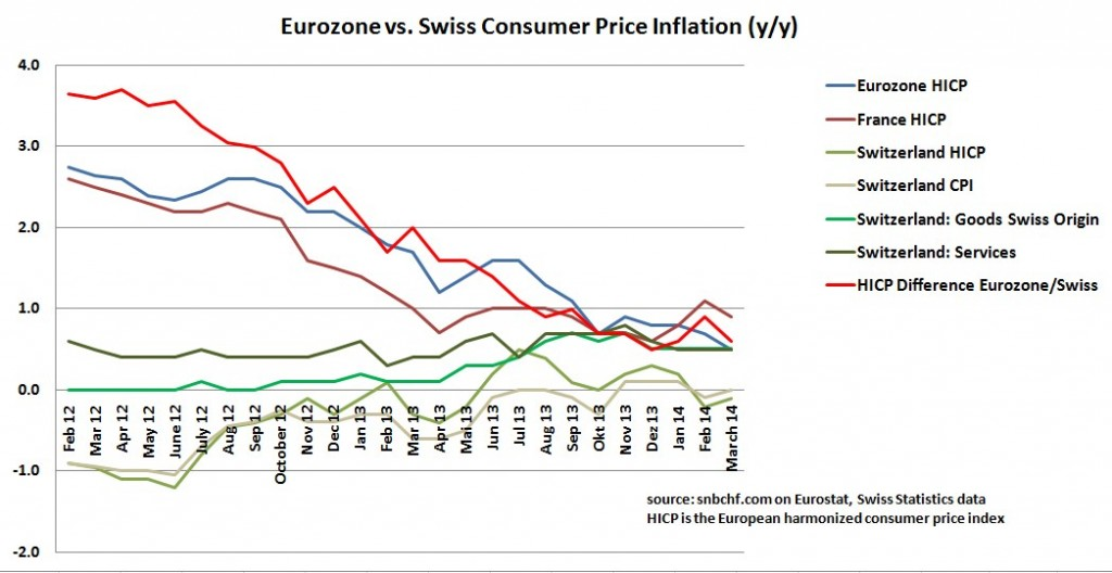 swiss consumer price index, eurozone hicp harmonized consumer price index