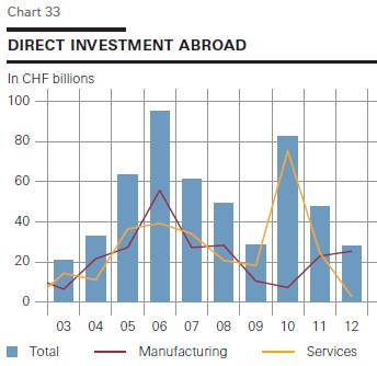 swiss direct invest abroad 2003-2012