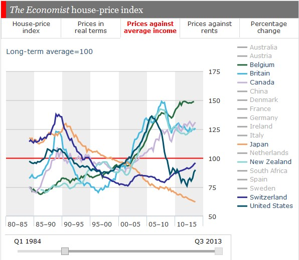 The Economist house-price index, belgium canada new zealand, economist house-price index