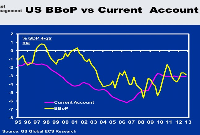 us current account balance of payments
