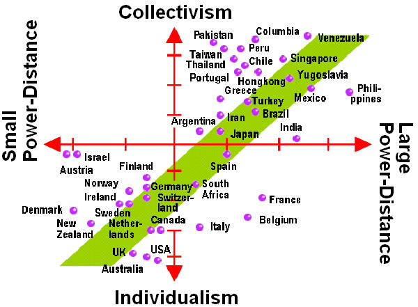 power distance Individualism Collectivism