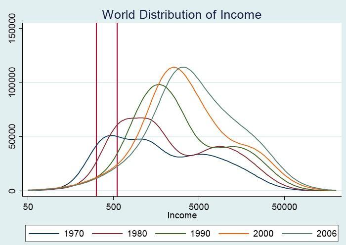 global distribution income