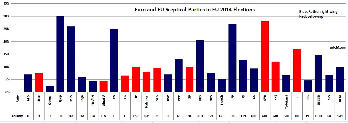 EU Sceptical Parties in Europe