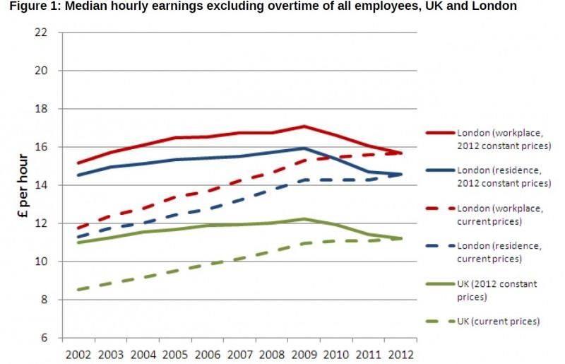 earnings uk