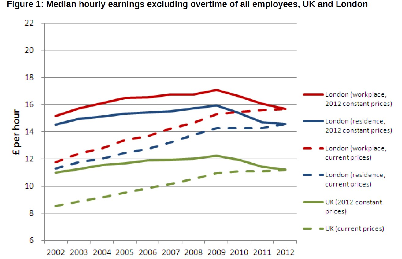 earnings uk