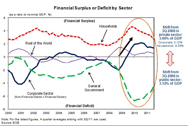 Sector Balances United Kingdom, Households, Corporations, Government, Current Account