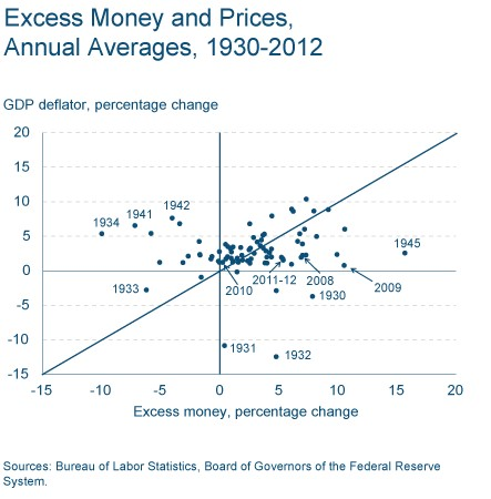 Excess Money vs. GDP Deflator 1