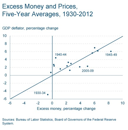 Excess Money vs. GDP Deflator 2