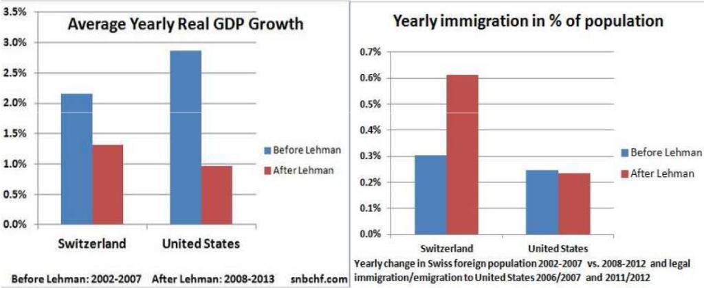 BIP und Immigration Schweiz USA und United States GDP and Einwanderung Switzerland