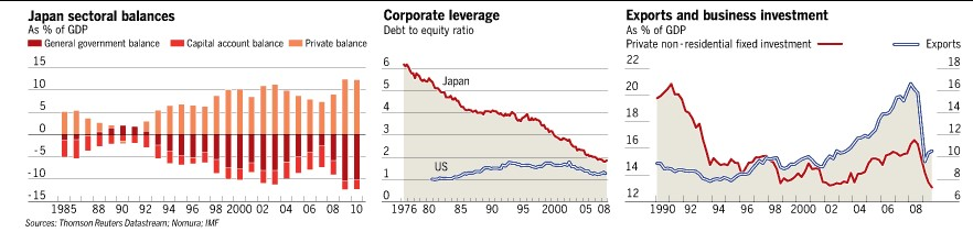Japan sectoral balances, Corporate leverage, Exports and business Investment