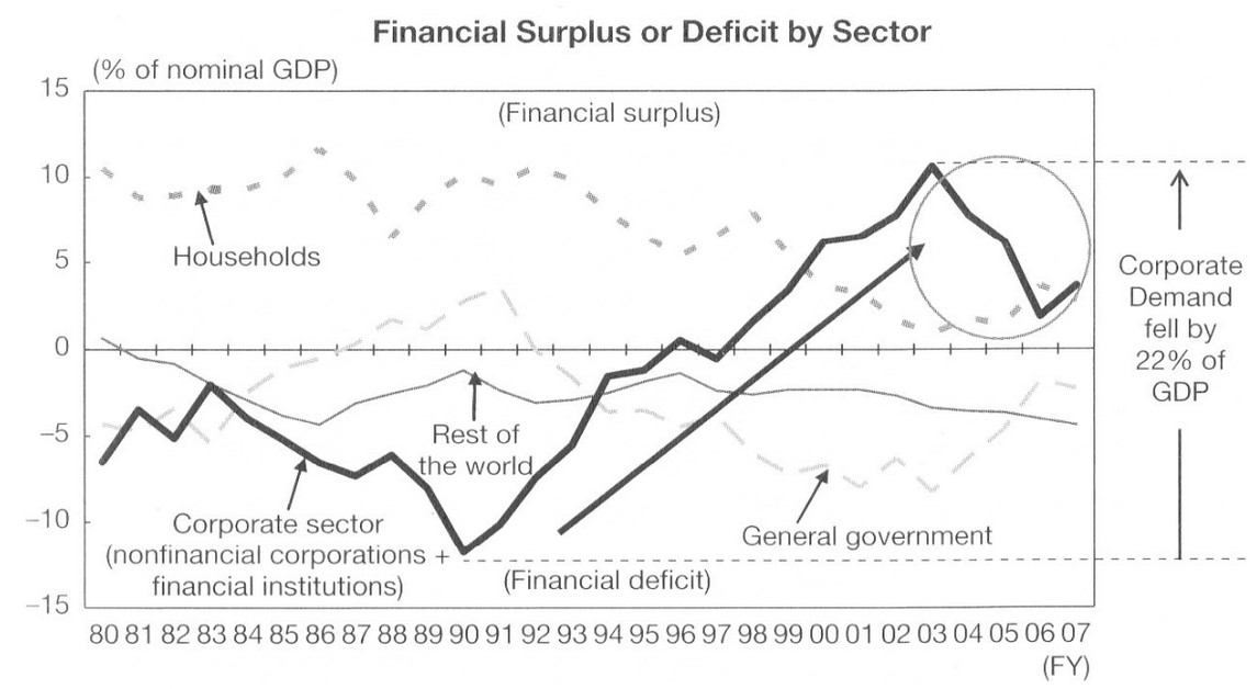 Japan Sector Balances Richard Koo Households Corporations Government Current Account