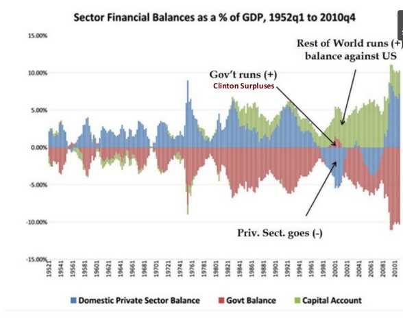 U.S. Sector Financial Balances as a % of GDP, 1952q1 to 2010q4