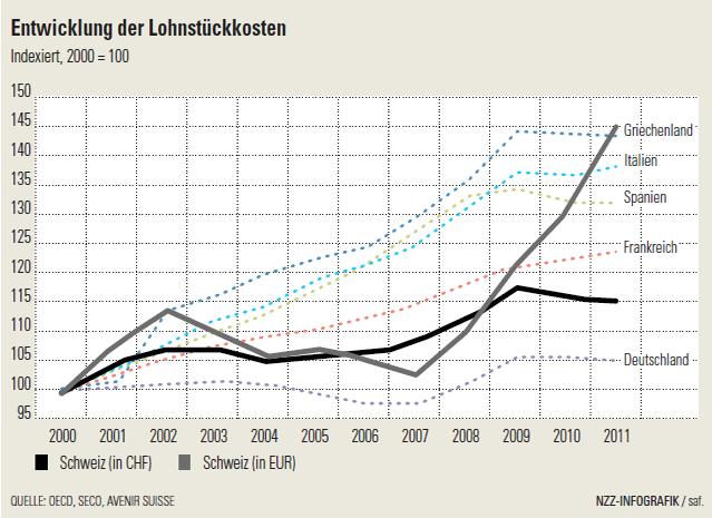 labour labor manufacturing costs gr pt ch d 2000-2011 chf eur griechenland italien spanien frankreich deutcchland