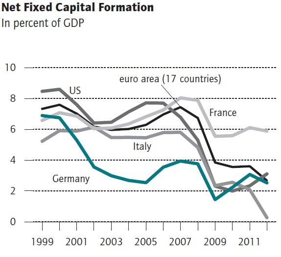 Net Fixed Capital Formation Germany France Italy US