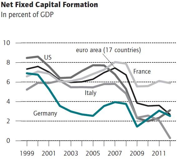 Net Fixed Capital Formation Germany France Italy US
