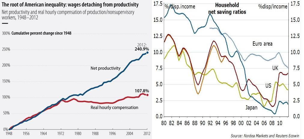 united states productivity vs. savings rate, euro area uk us japan