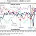 Sector Balances United States, Households, Corporations, Government, Current Account
