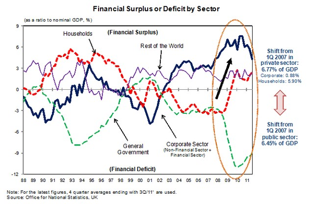Sector Balances Eurozone, Households, Corporations, Government, Current Account