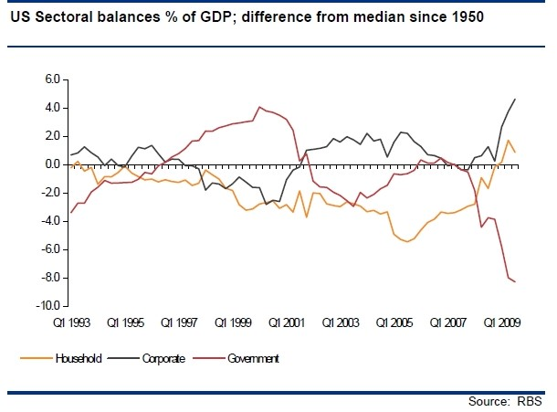 US Sector balances % of GDP; different from median since 1950