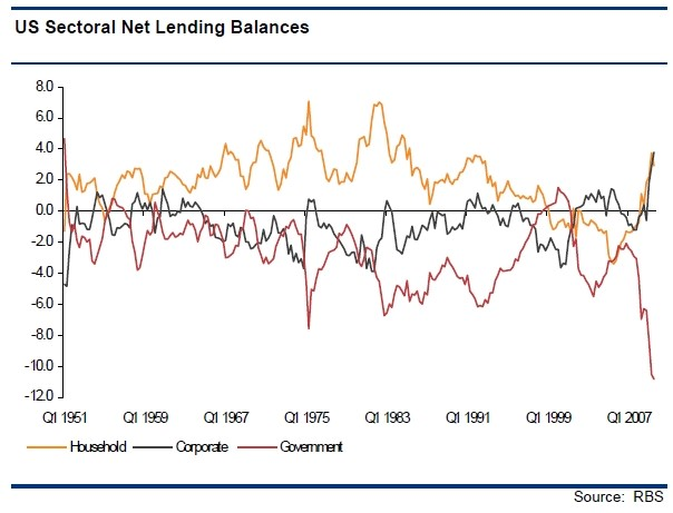 US Sectoral Net Lending Balances
