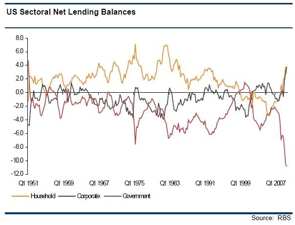 US Sectoral Net Lending Balances
