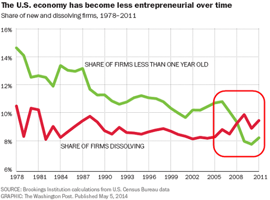 The U.S. economy has become less entrepreneurial over time