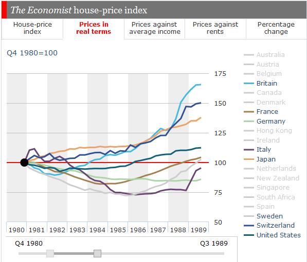 1980s Real Home Prices Britain France Germany Italy Japan Swiss US Sweden