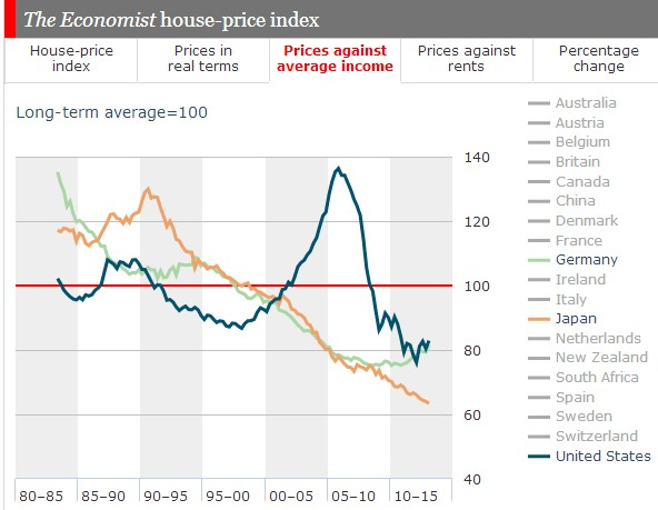Home Prices against income 1982-Q12013 Germany Japan US