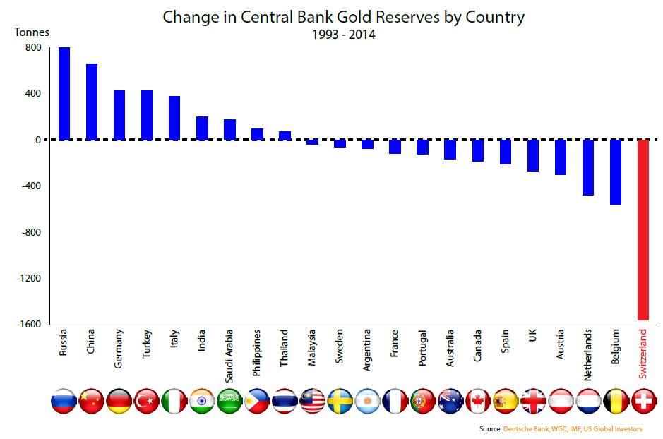 change gold holdings by country