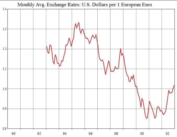 EUR USD 1990s