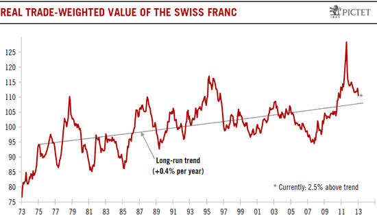 pictet long-term graph eur/chf, real trade