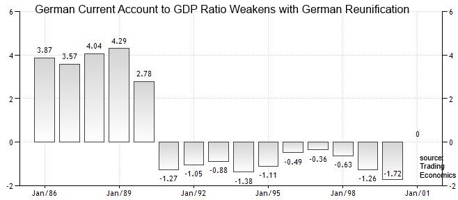 German Current Account to GDP 1986-2000
