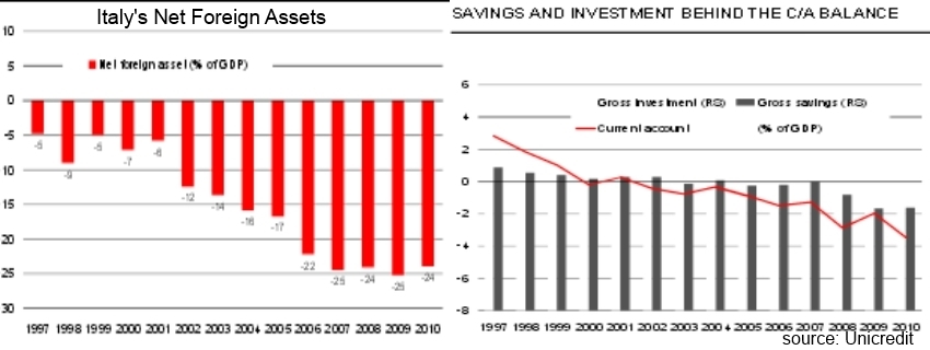 Italy Foreign Assets Savings Rate