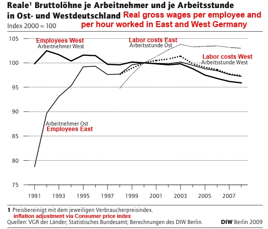Labor Costs East West Germany 1990-2009