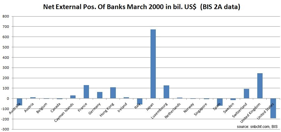 external position banks